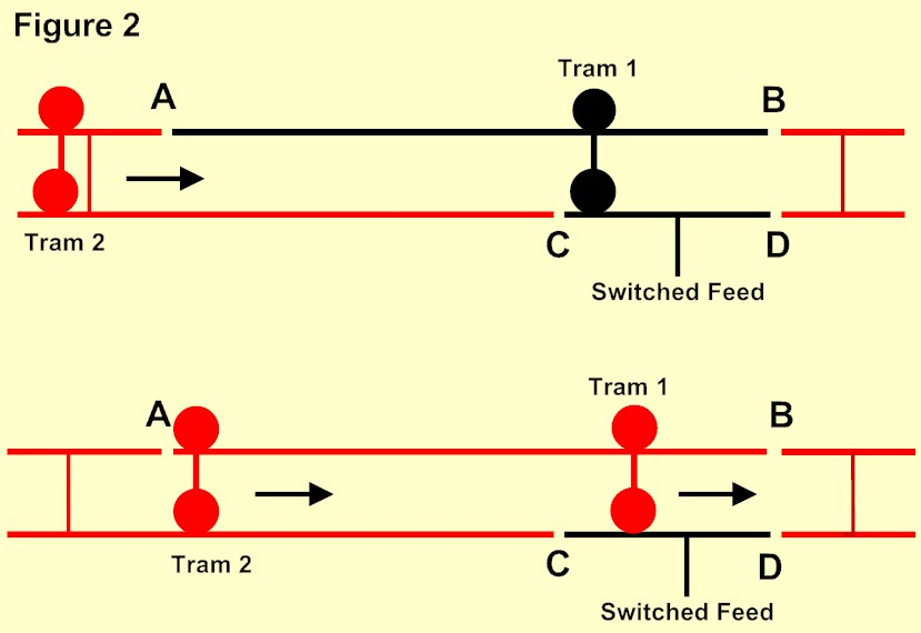 Click here for Single Stops for Live Overhead